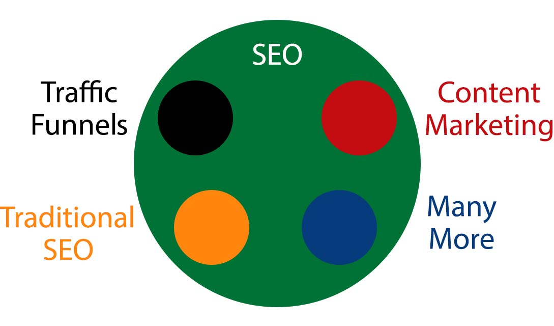 Umbrella of SEO services